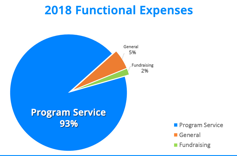 2017 Audited Financials BuildingHomesforHeroes